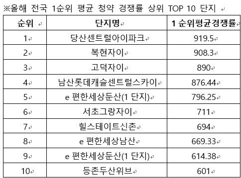 올해 새 아파트 청약경쟁률 이끈 지역은 '서울·대전·대구'